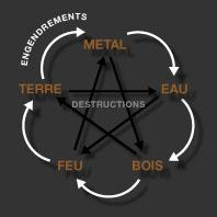création destruction des 5 éléments